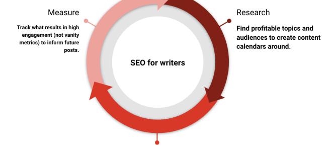 Content generation loop