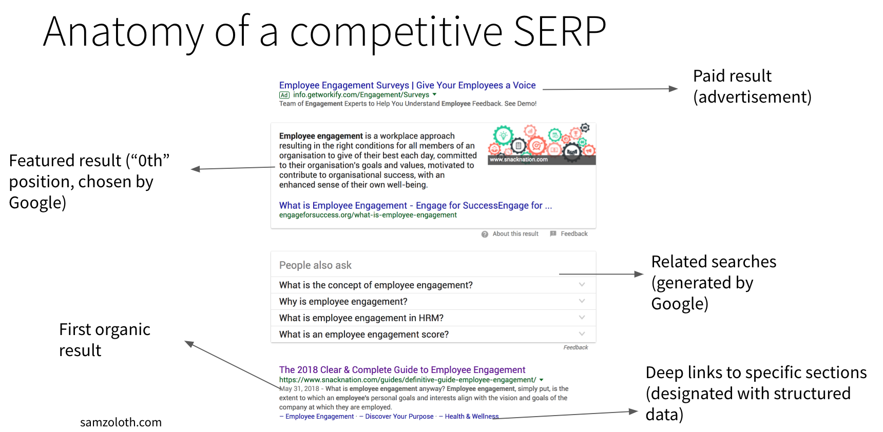 Competitive SERP on desktop