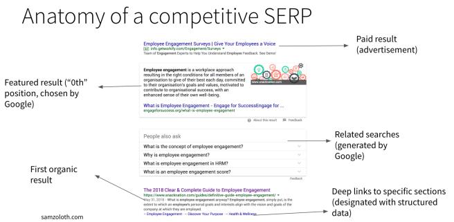 Competitive SERP on desktop
